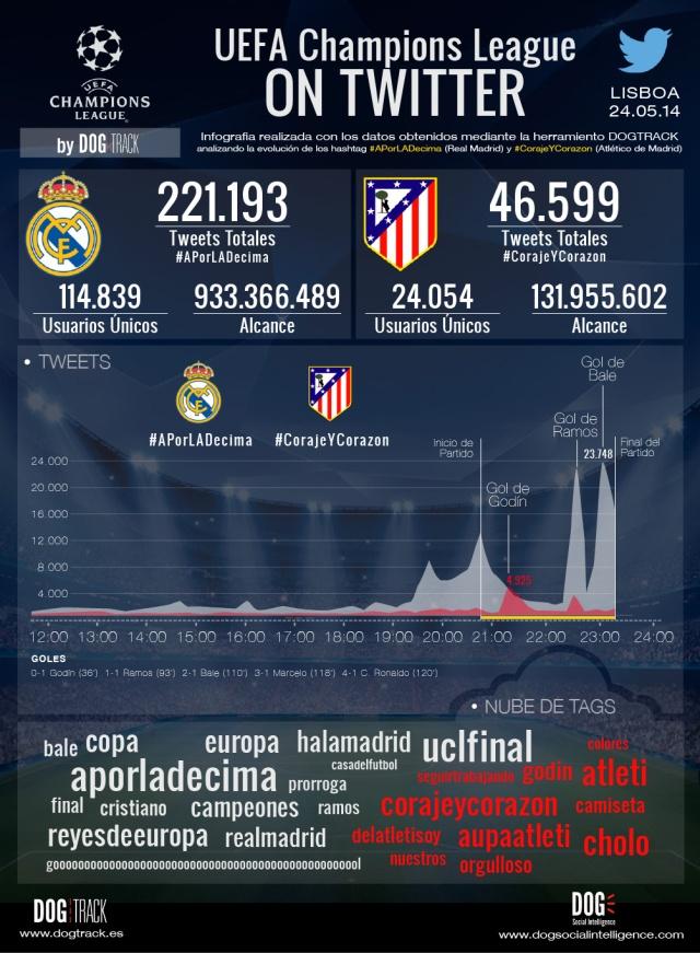 El @realmadrid también gana la final de la Champions League en Twitter