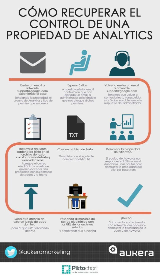 Cómo recuperar el control de una propiedad de Analytics
