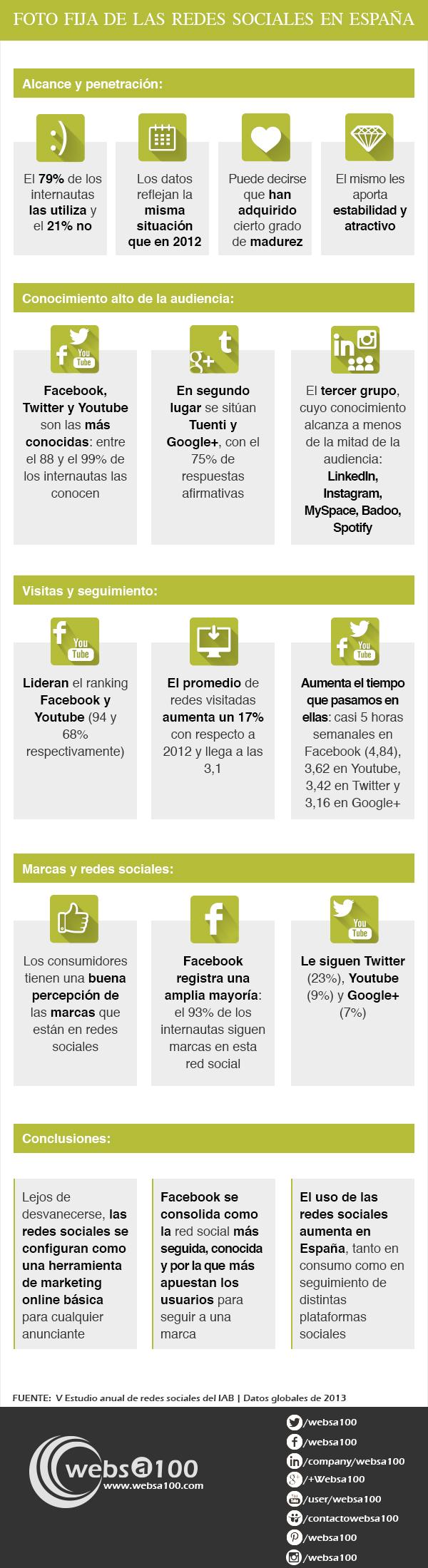 Cómo usamos las Redes Sociales en España