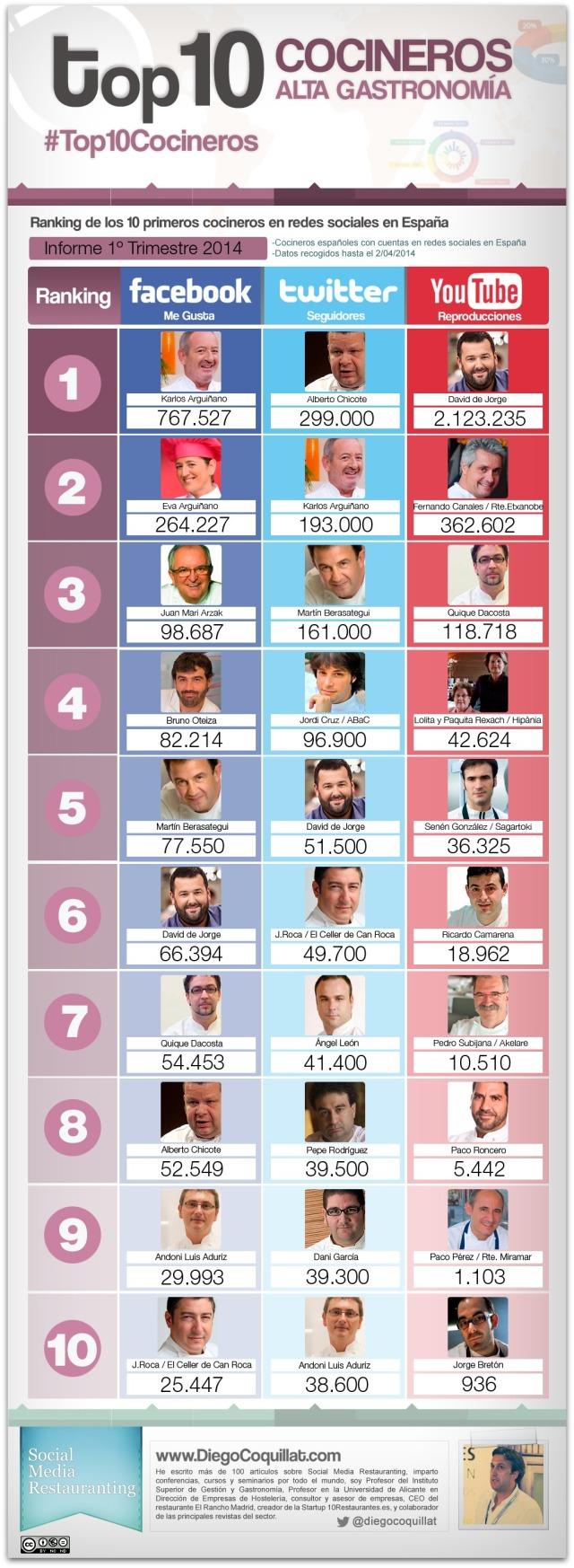 Top 10 cocineros en Redes Sociales (España 1T/2014)