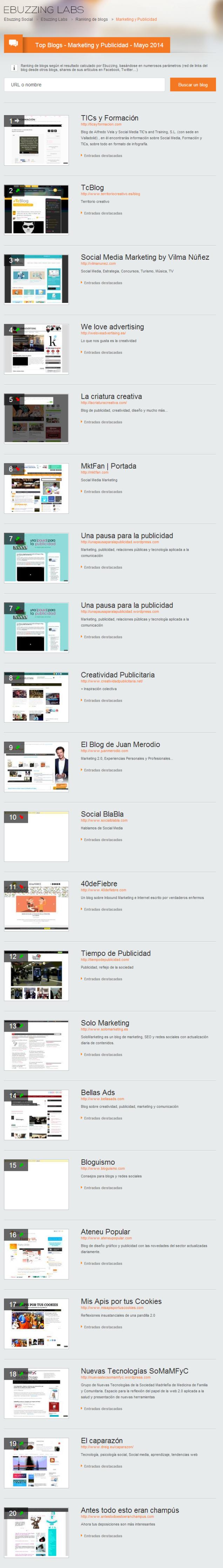 Top 20 blogs sobre Marketing y Publicidad más influyentes (5/2014)