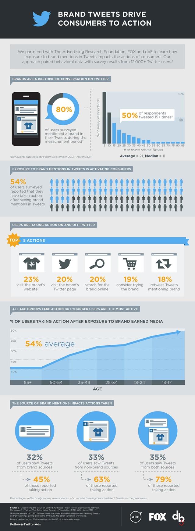 Los tweets de las marcas llevan a los consumidores a la acción