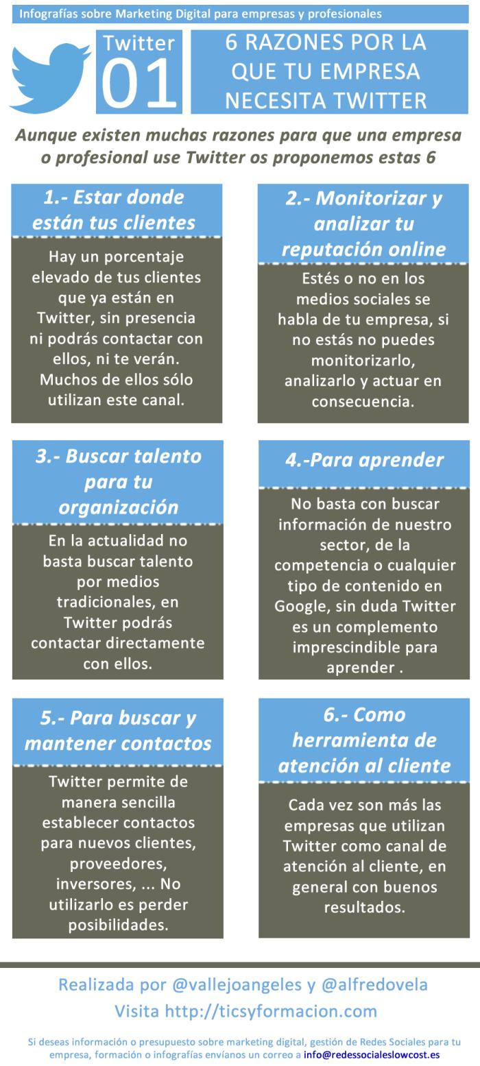 6 razones por las que tu empresa necesita Twitter
