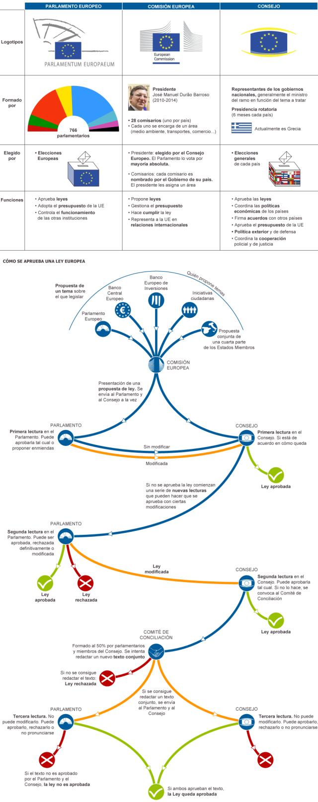 Funcionamiento organismos de la Unión Europea