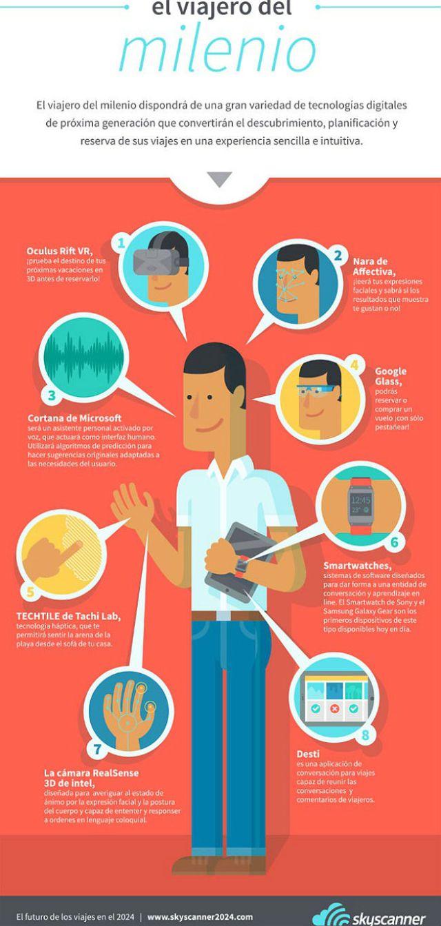 El viajero del milenio (y la tecnología wearable)