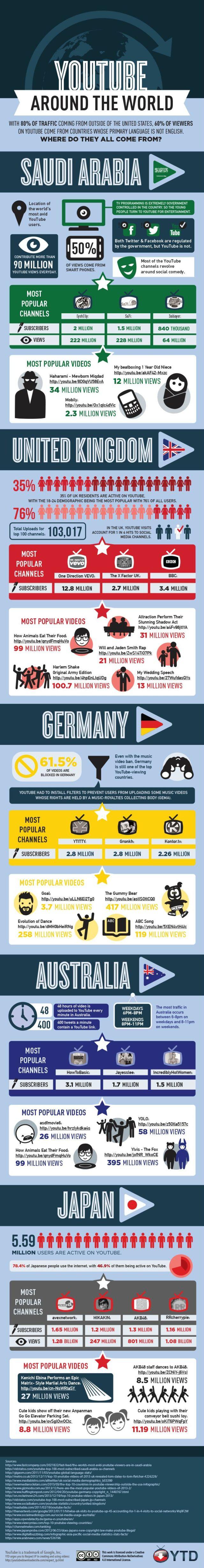 YouTube alrededor del Mundo