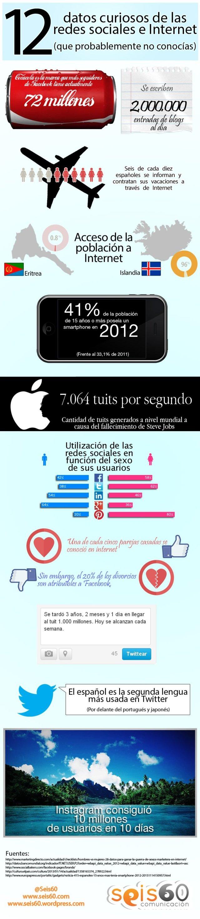 12 datos curiosos sobre Redes Sociales e Internet