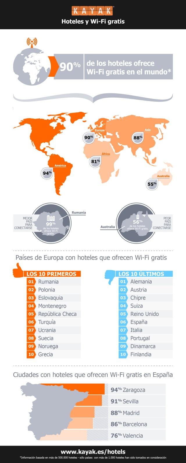 Hoteles y WiFi gratis