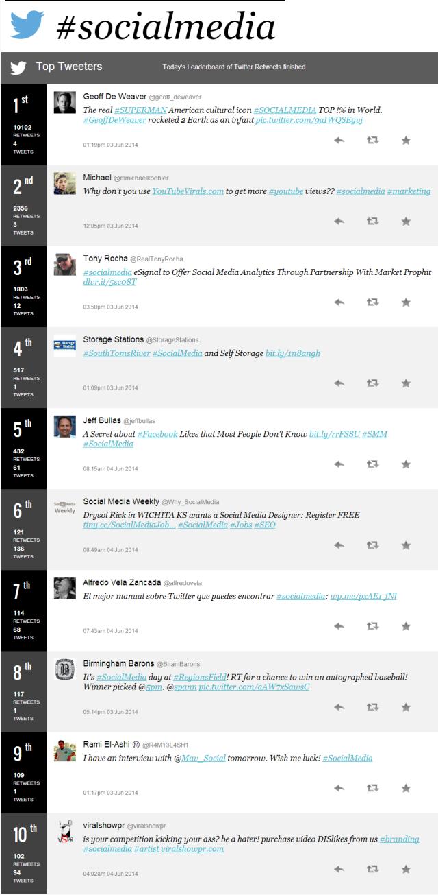 Top 10 tweeters en el Mundo con el hashtag #socialmedia (junio/2014)