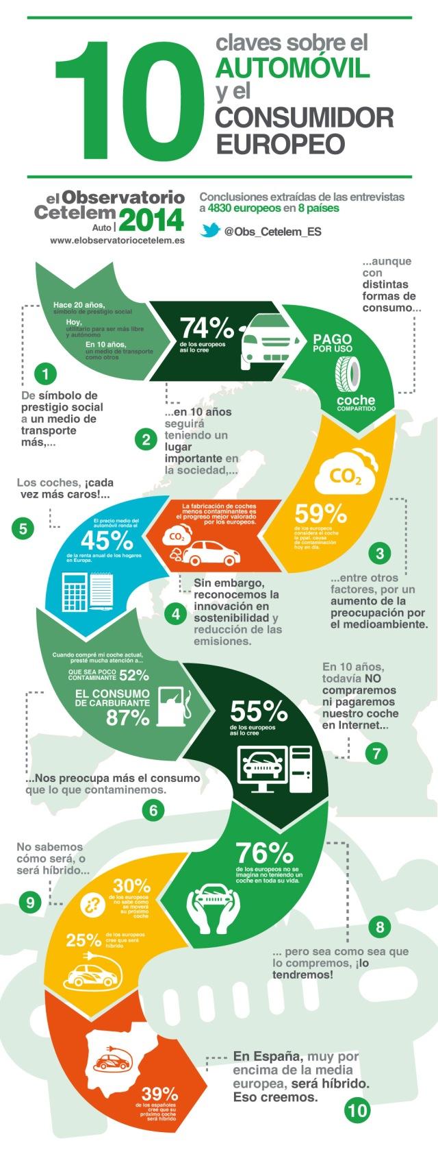 10 claves sobre el automóvil y el consumidor europeo