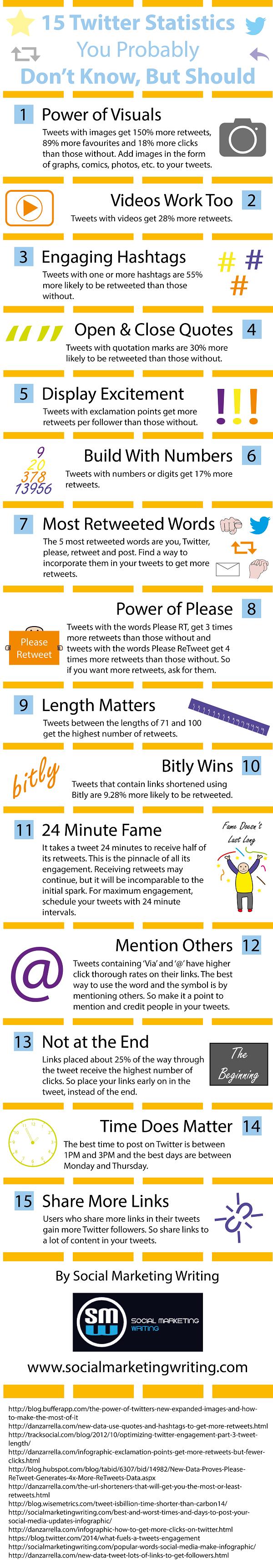 15 estadísticas de Twitter que puede no conozcas (pero debes)