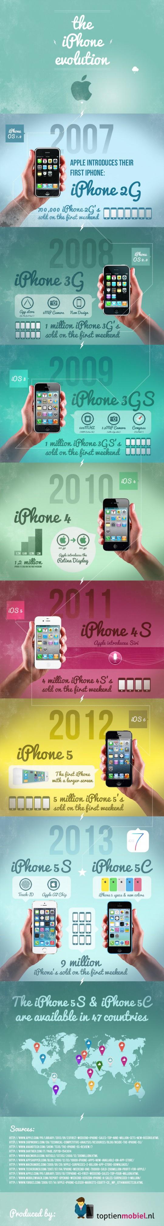Los 7 primeros años del iPhone