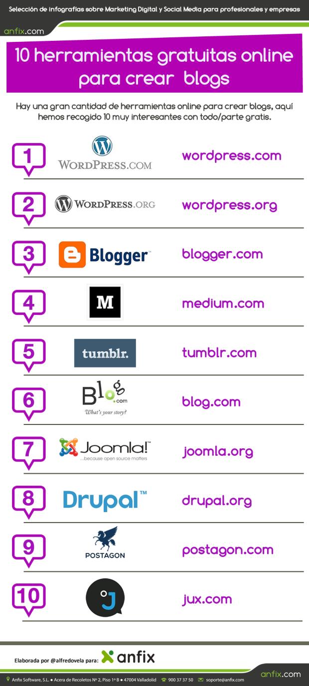 10 herramientas online gratuitas para crear Blogs