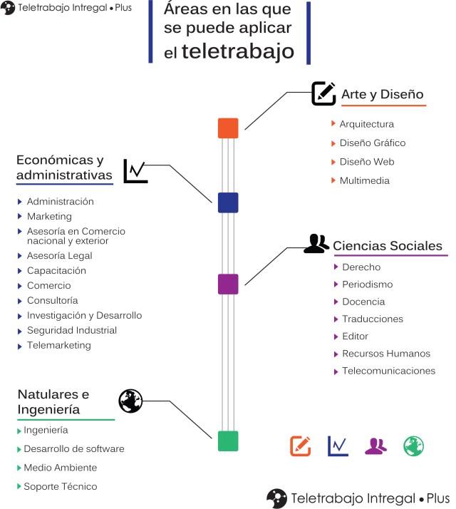 Áreas en las que se puede aplicar el Teletrabajo