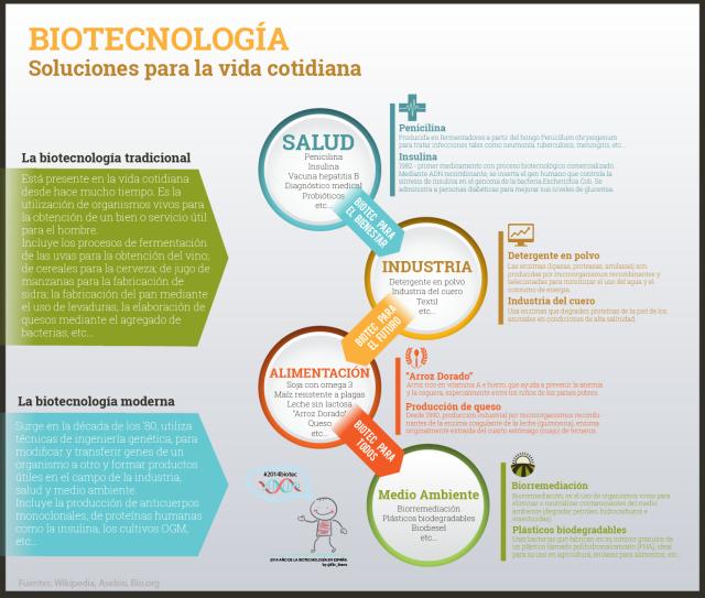 Biotecnología: soluciones para la vida cotidiana