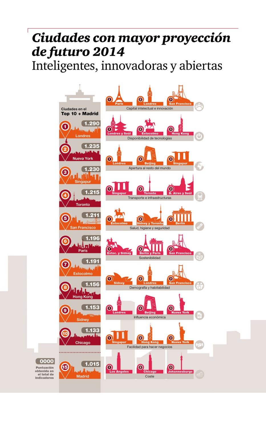 Las ciudades con mayor de futuro