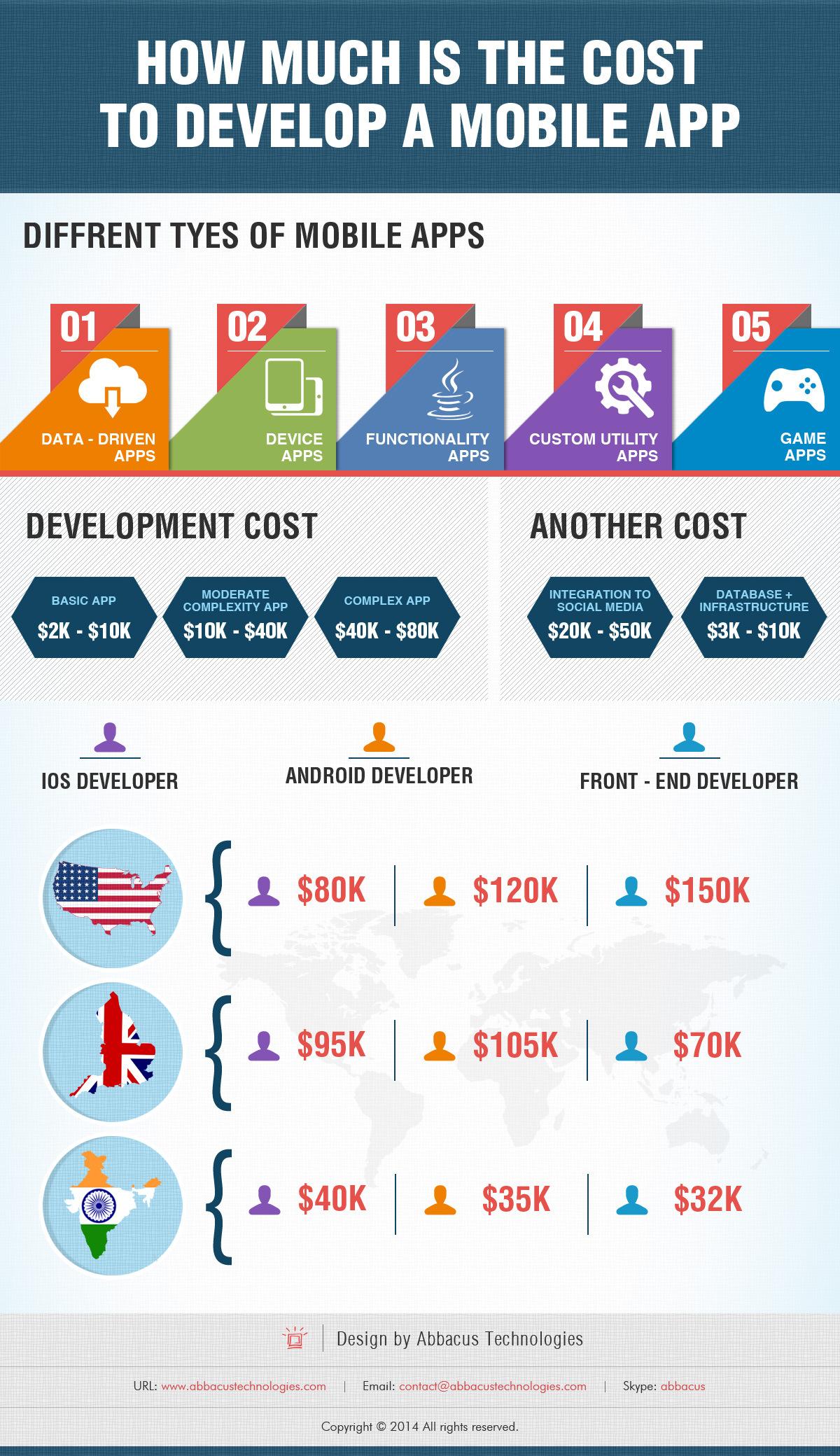 Coste De Desarrollo App M 243 Vil Usa Vs Uk Vs India
