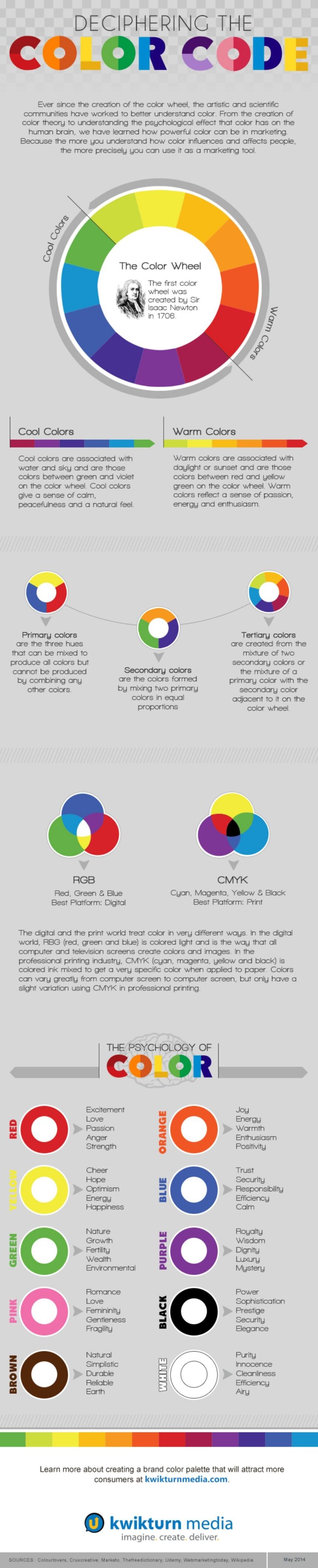 Descifrando el código de color