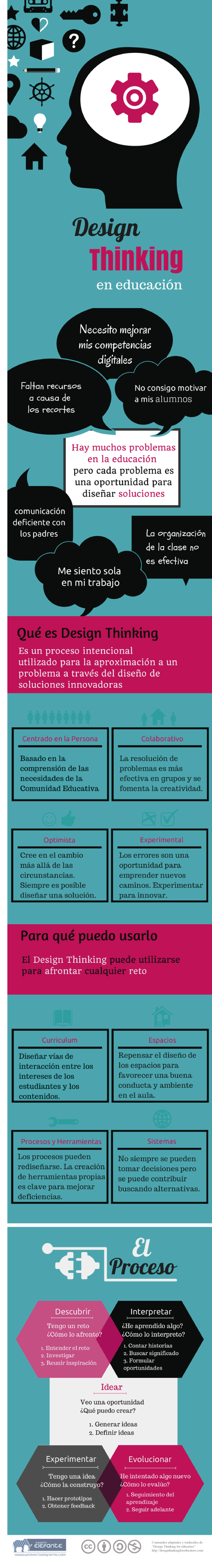 Design Thinking para la educación
