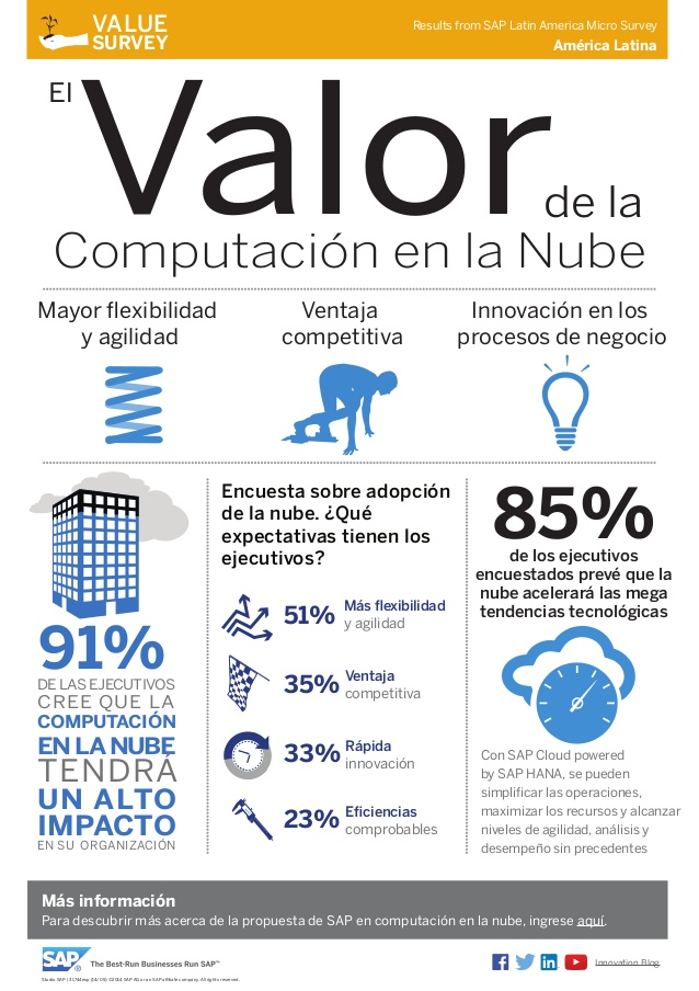 El valor del cloud computing
