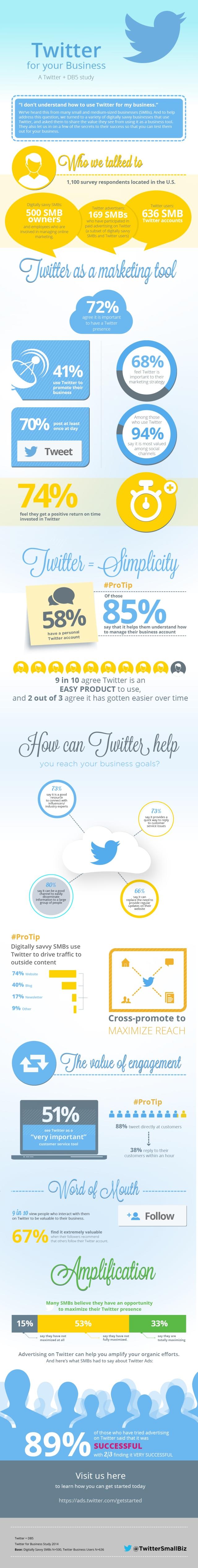 Estudio de Twitter para empresas