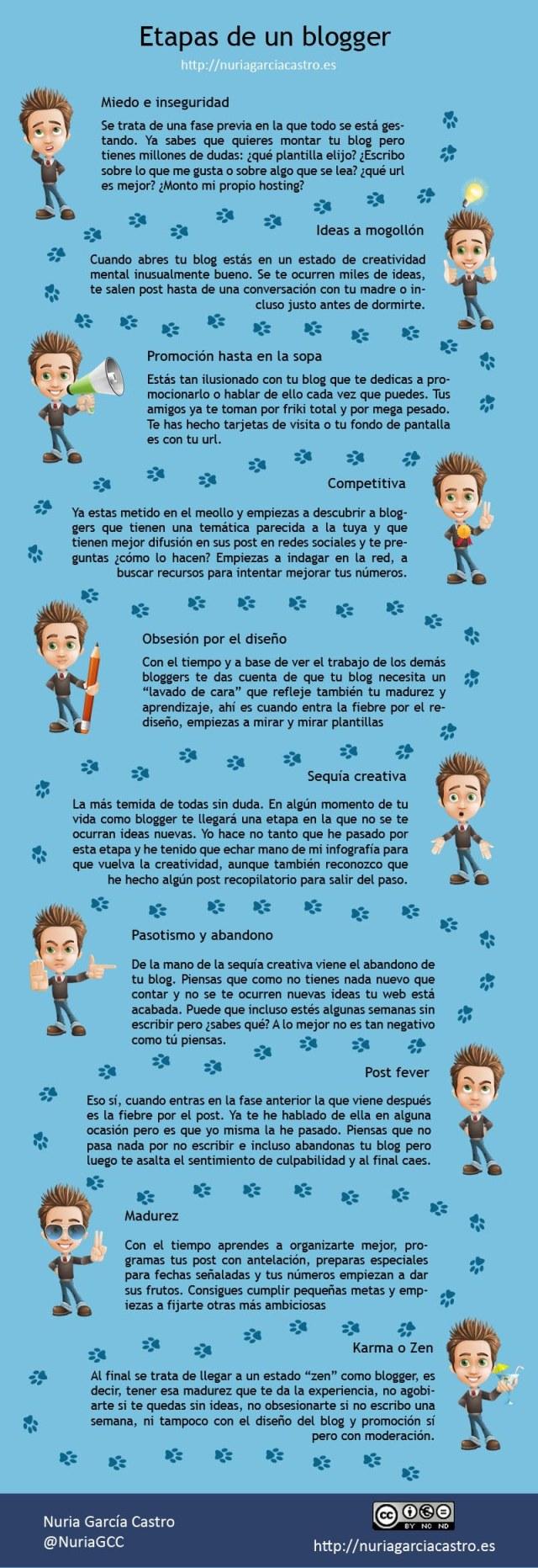 Las etapas por las que pasa un blogger