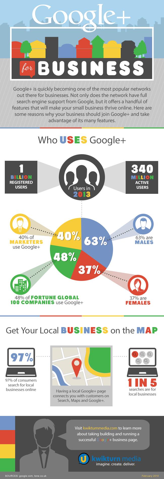 Cómo usar Google + para empresas