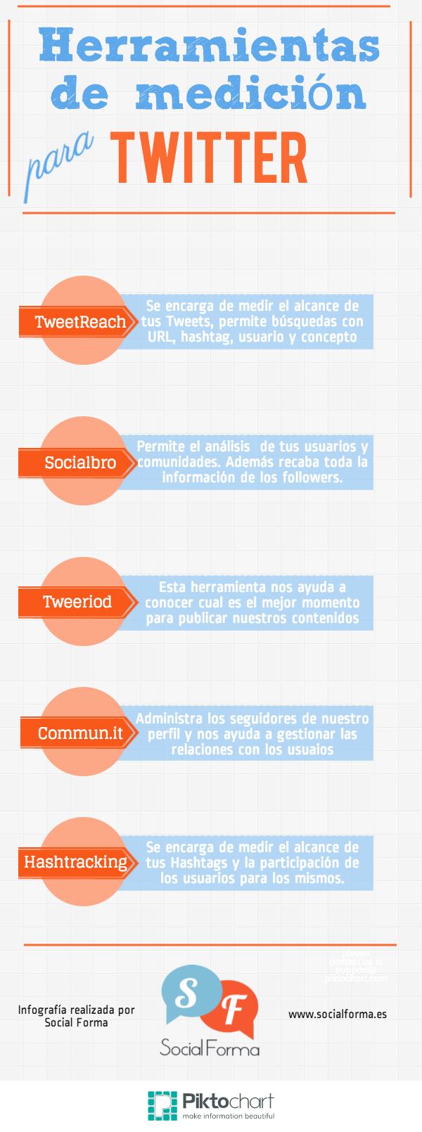 Herramientas de medición para Twitter