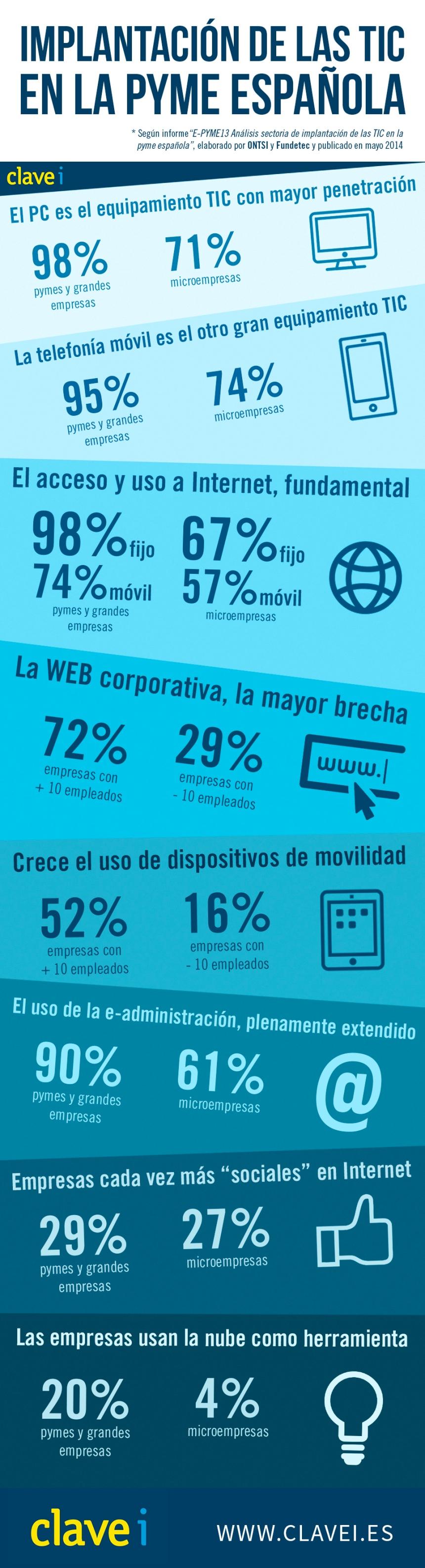 Implantación del las TIC en la pyme española