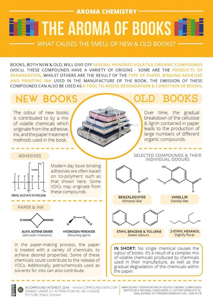 Por qué ese olor característico de los libros
