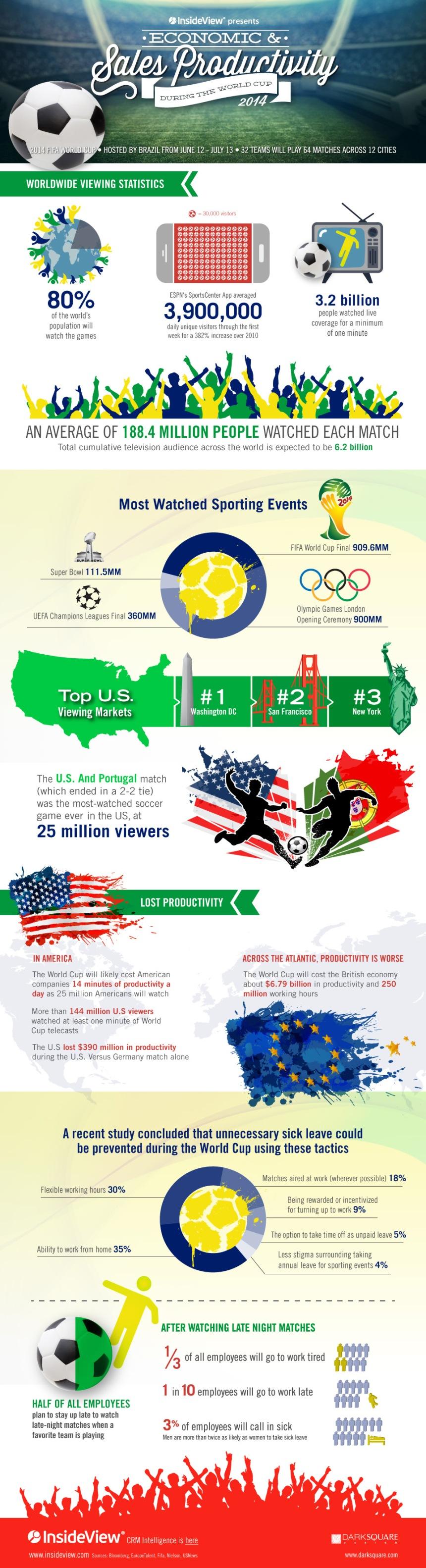 ¿El Mundial de fútbol influye en la productividad?