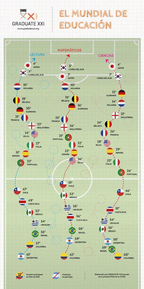 Qué país ganaría el Mundial en educación