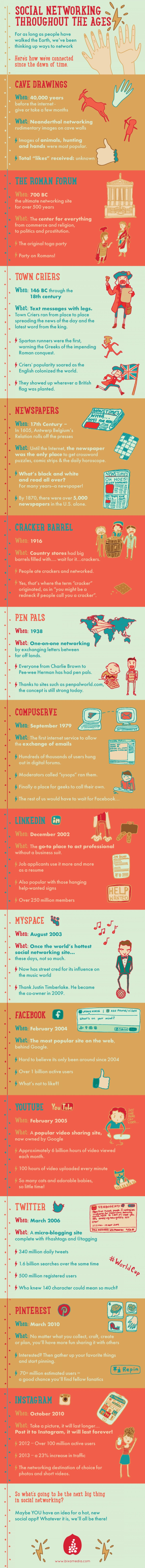 Redes Sociales en las distintas épocas