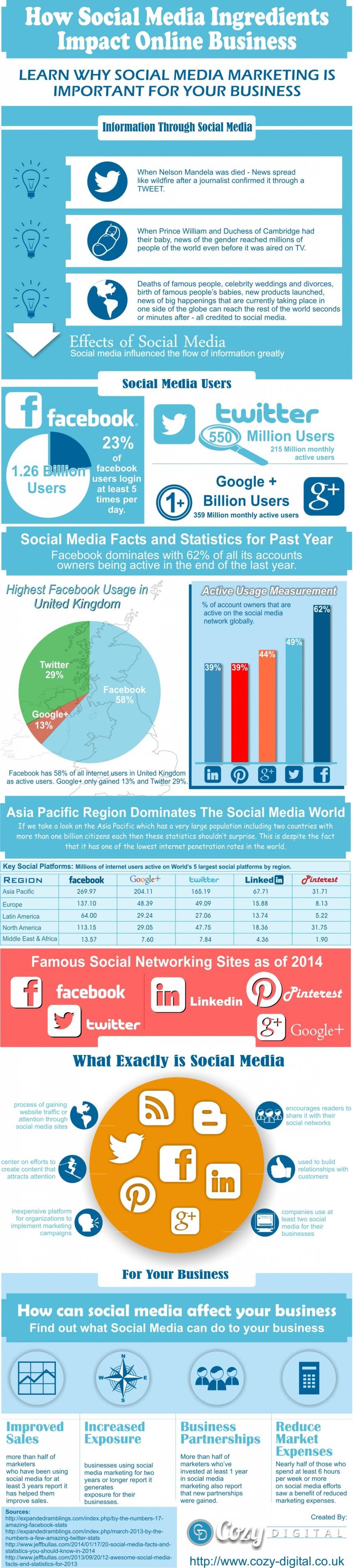 Cómo las Redes Sociales impactan en negocios online