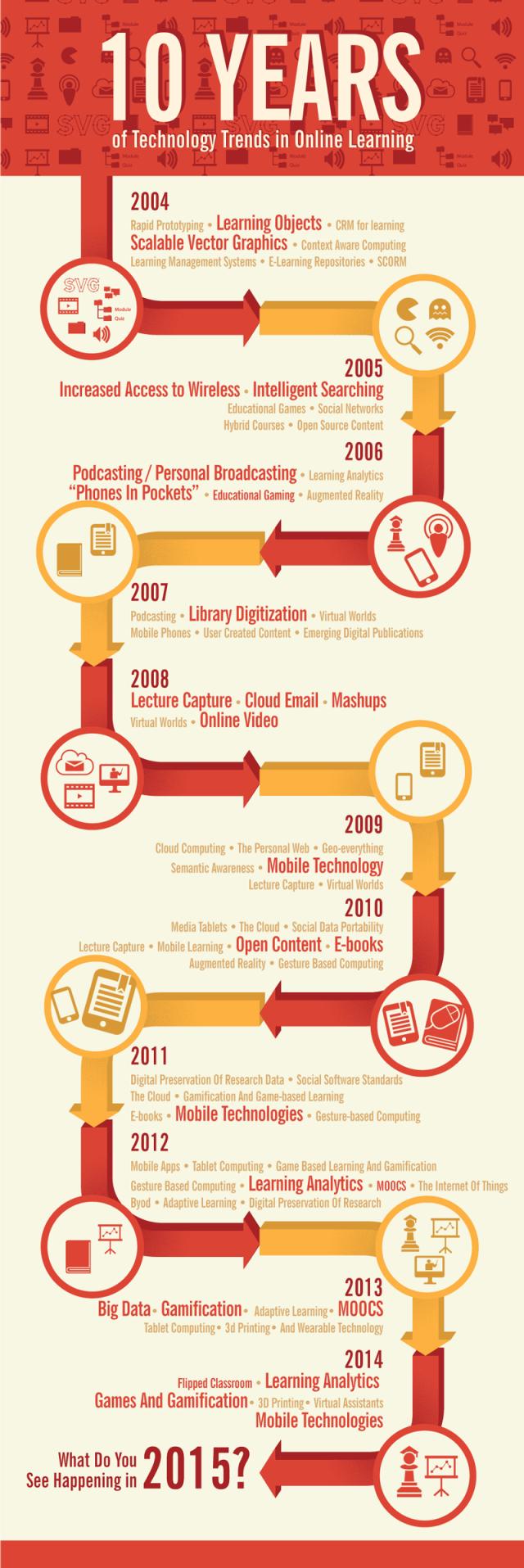 Tecnologías educativas 2004-2014