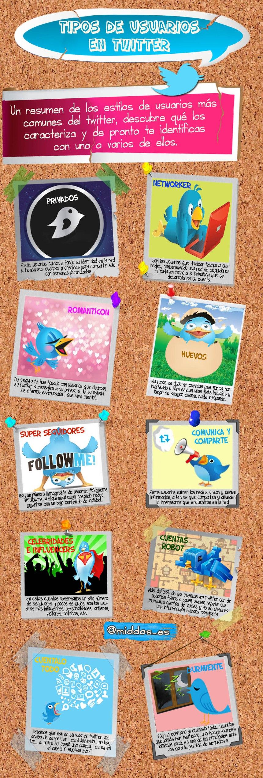 10 tipos de usuarios en Twitter