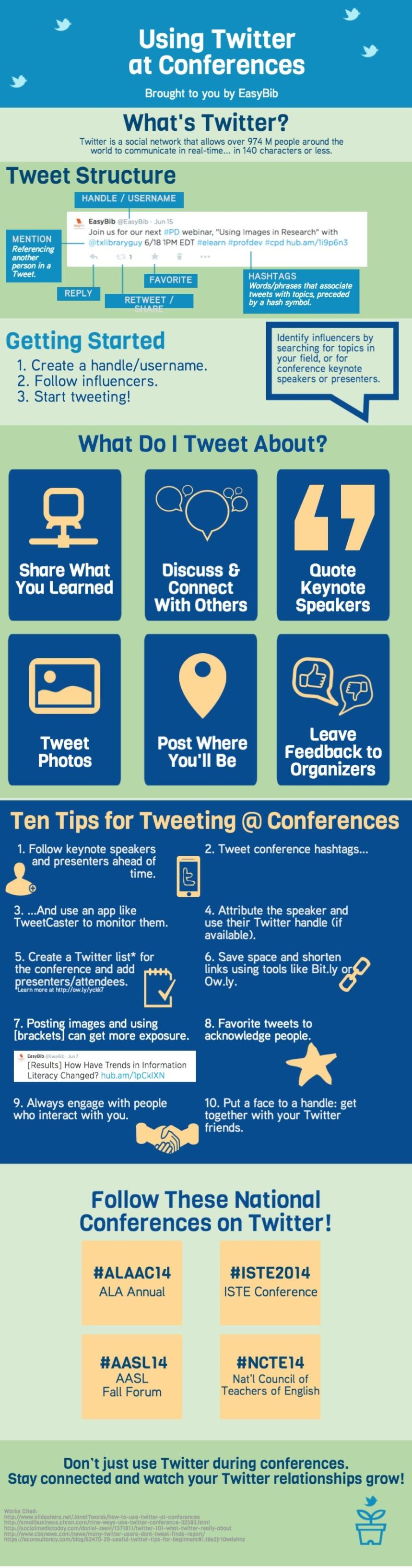 Uso de Twitter en las conferencias