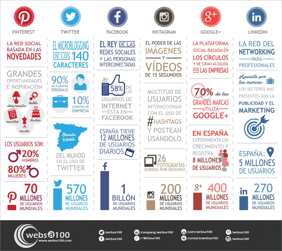 Las redes sociales m s usadas y un peque o palo - Mas y mas curriculum ...