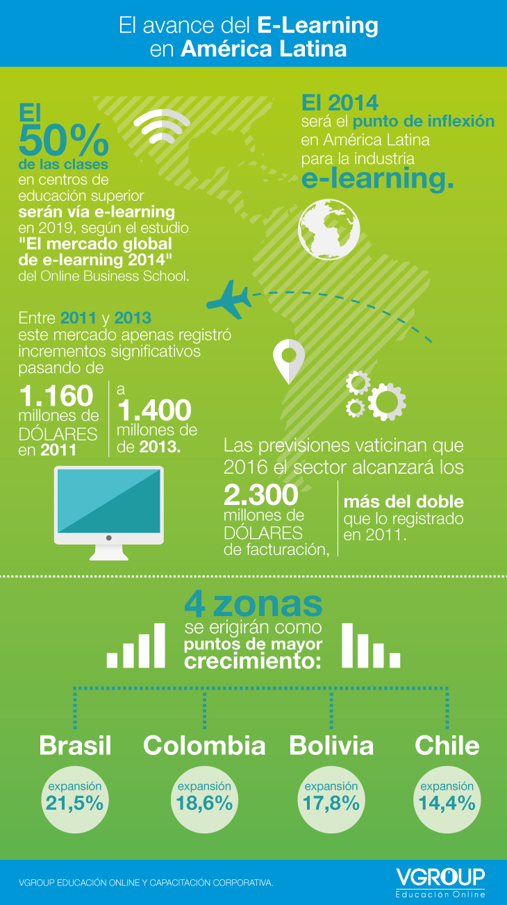 eLearning en Latinoamérica