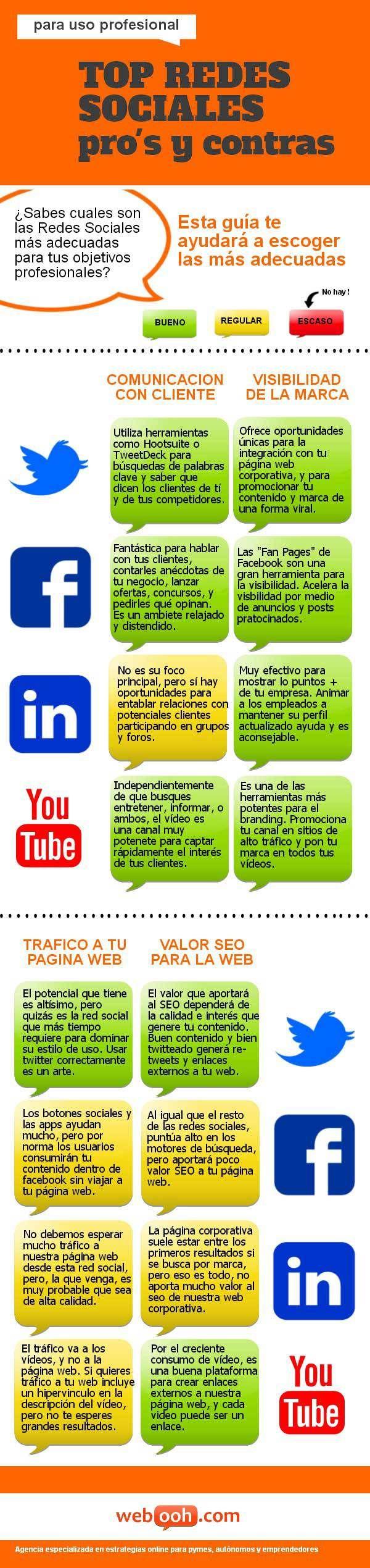 Top Redes Sociales para uso profesional: pros y contras