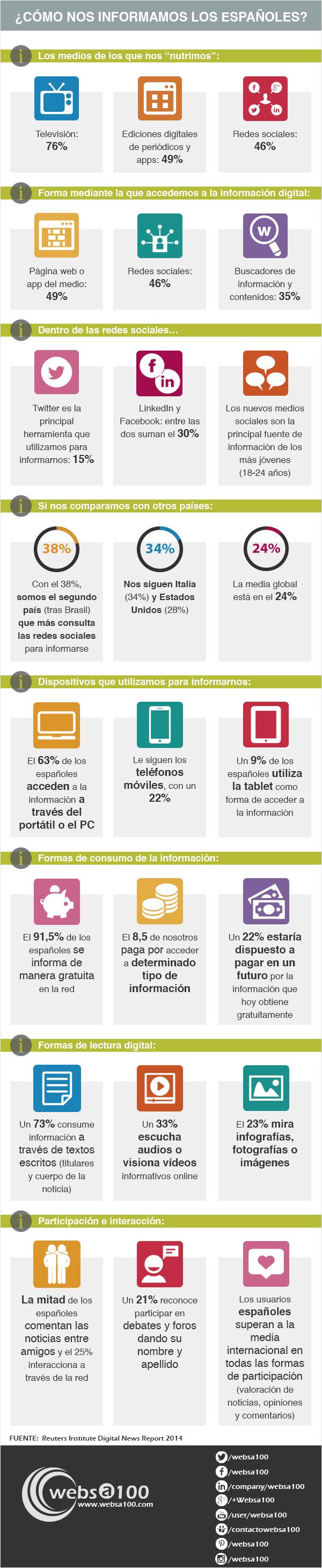 Cómo consumimos noticias los españoles