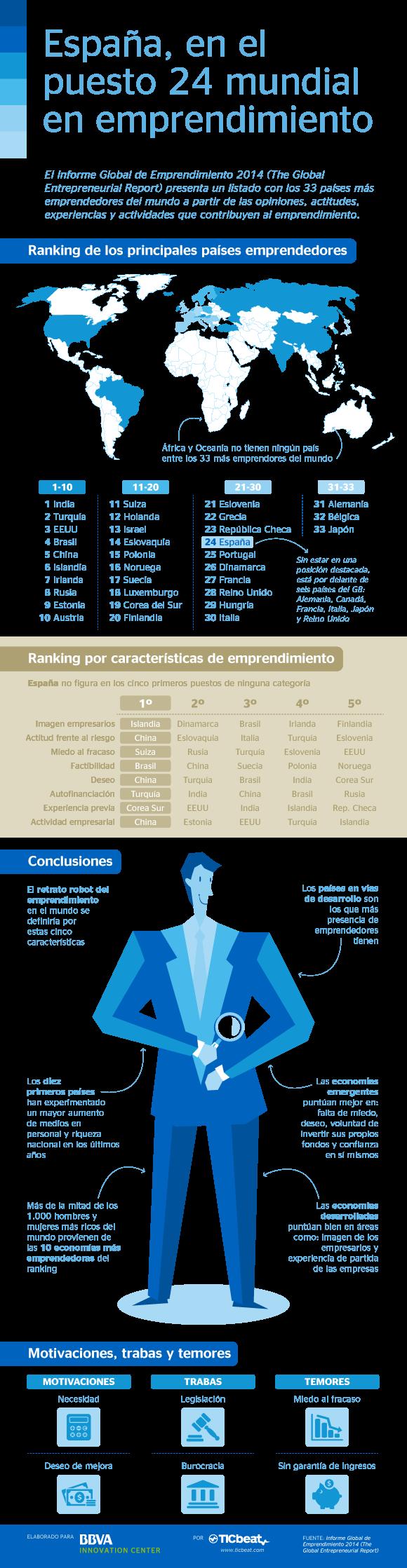 Los países más emprendedores