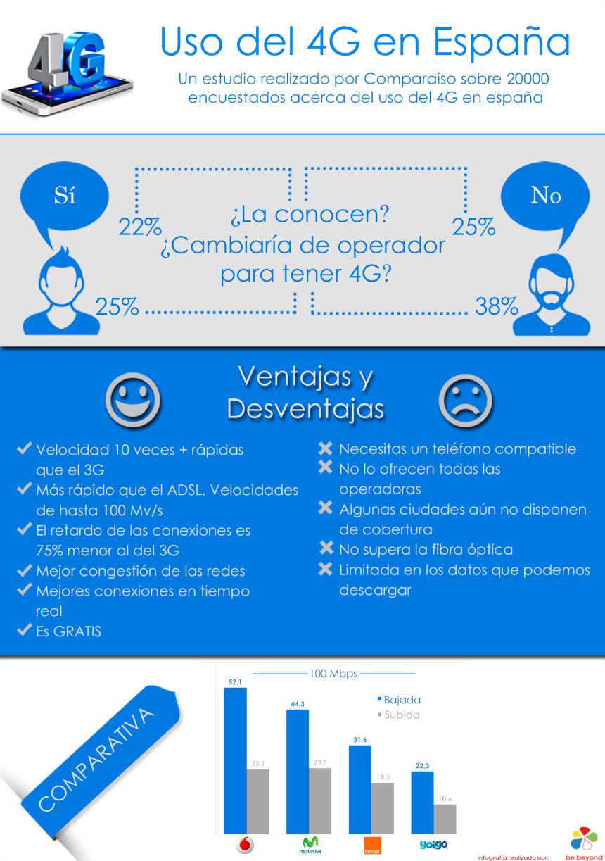 Uso del 4G en España