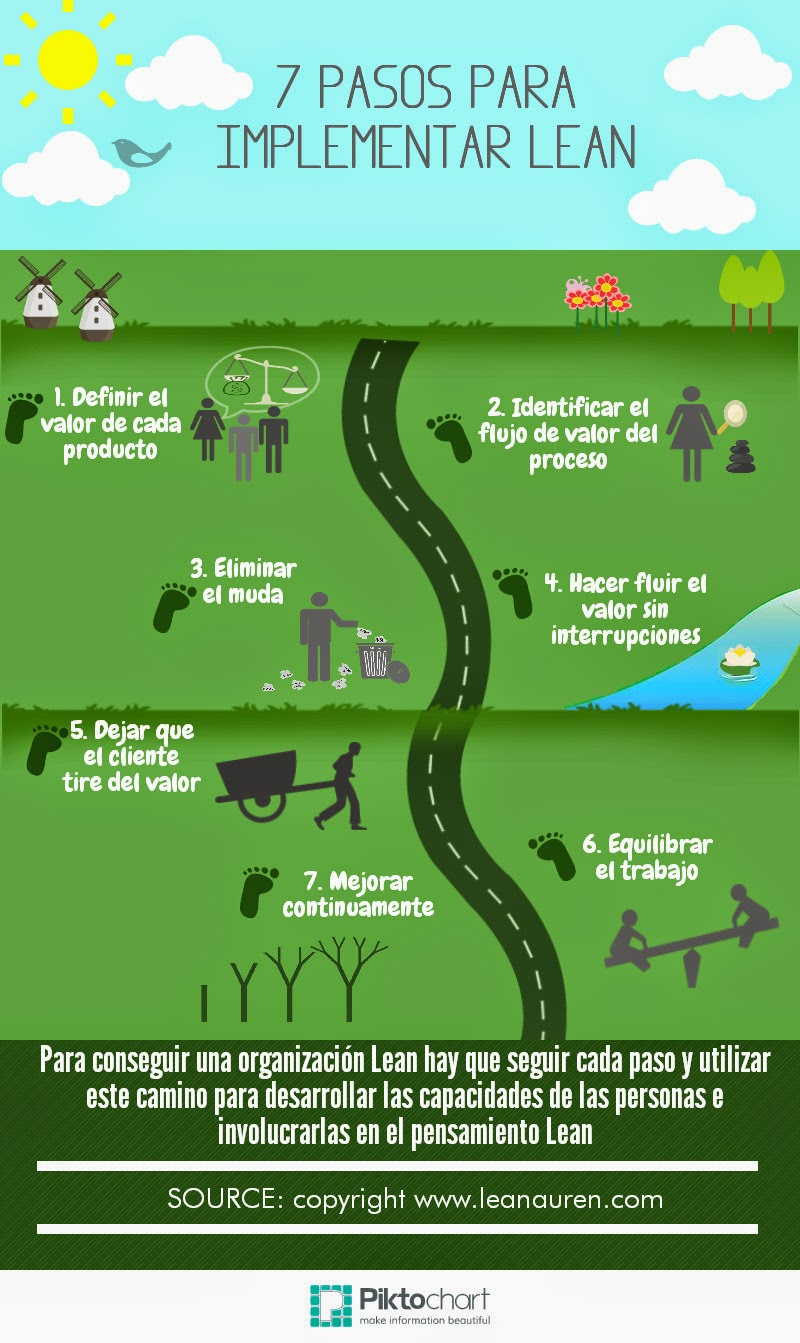 7 pasos para implantar la metodología Lean