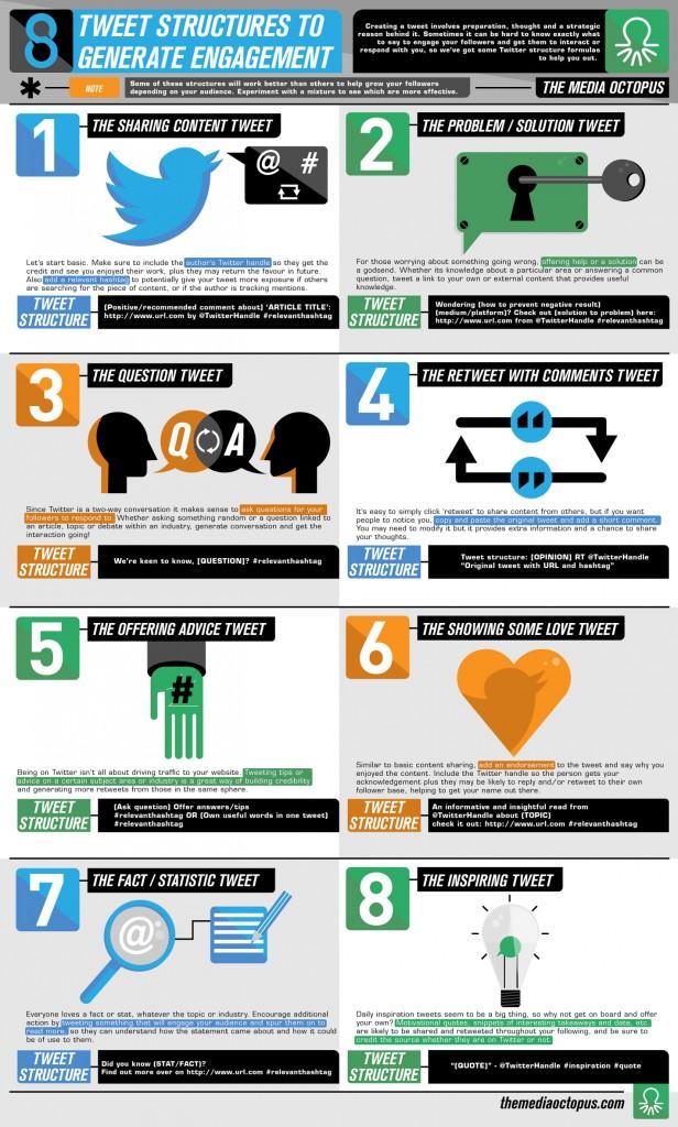 8 tipos de tweets para conseguir engagement