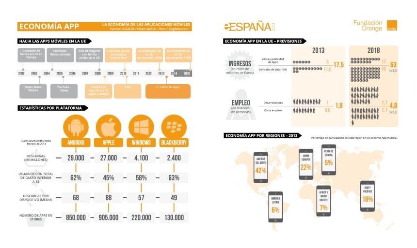 Las cifras de las APPs en España