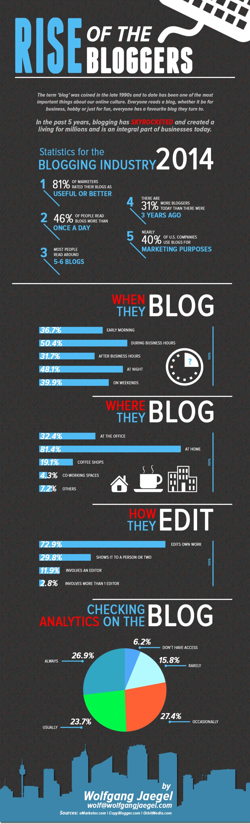 El imparable ascenso de los blogs