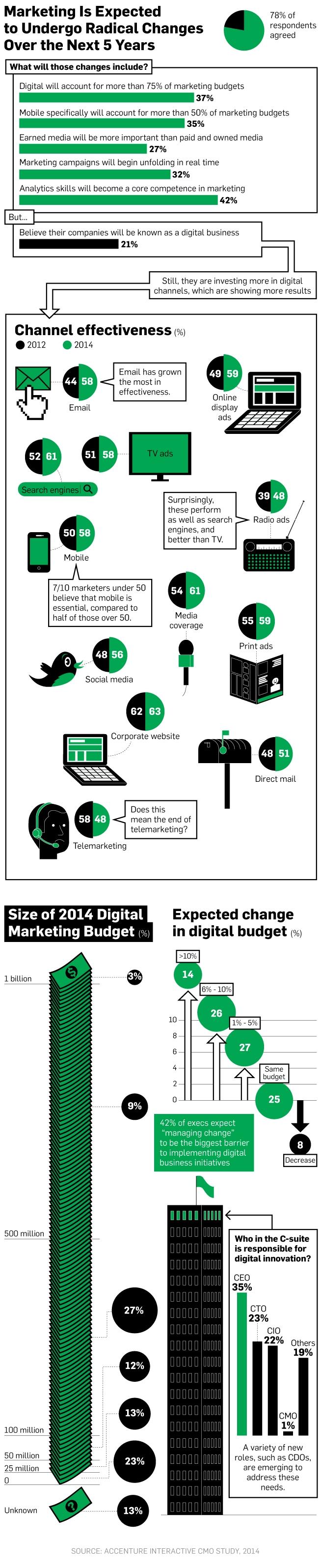 Se esperan cambios radicarles en Marketing en los próximo 5 años