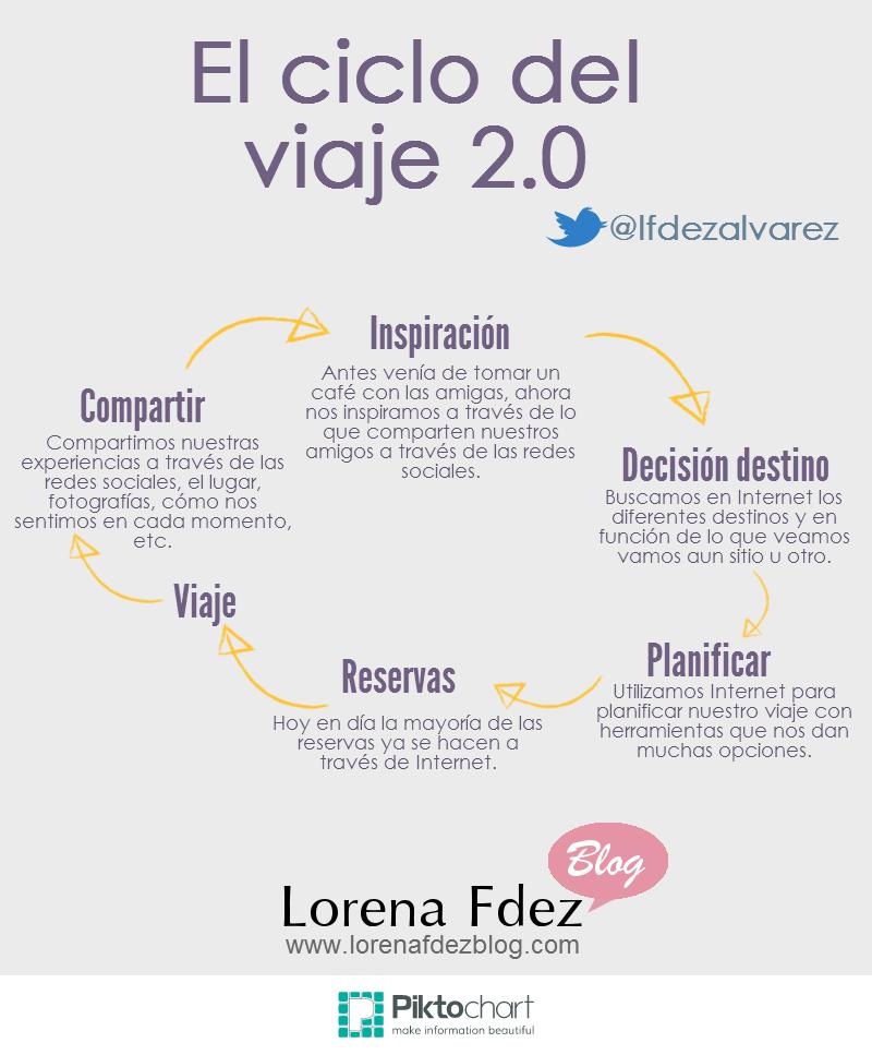 El ciclo de un viaje 2.0