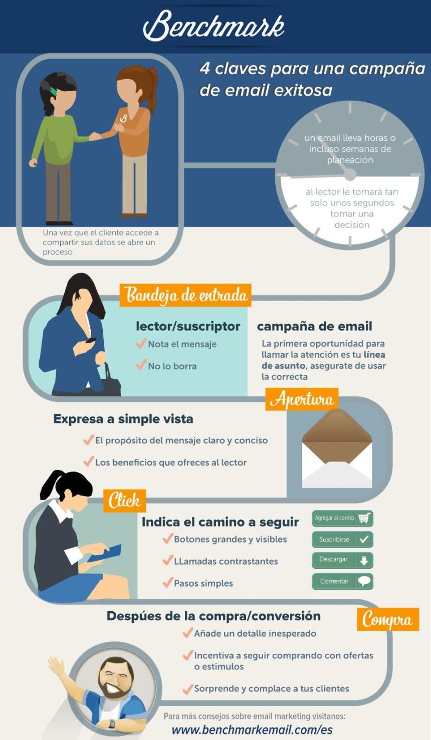 4 claves para una campaña de email exitosa
